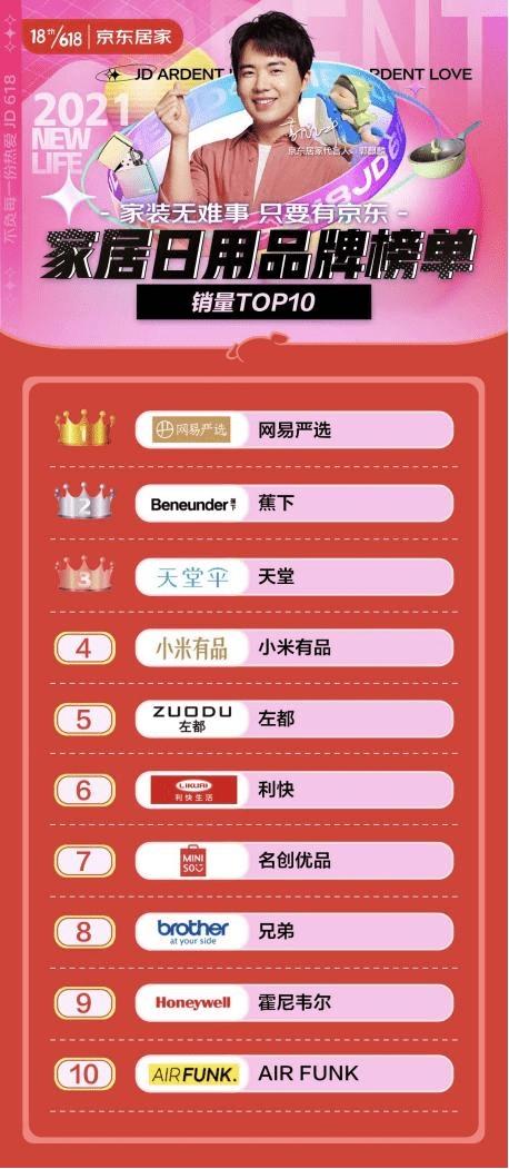 618首日榜单揭晓网易严选登上京东家居日用品牌榜榜首