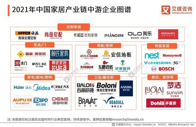 2021年中国家居产业链中游分析