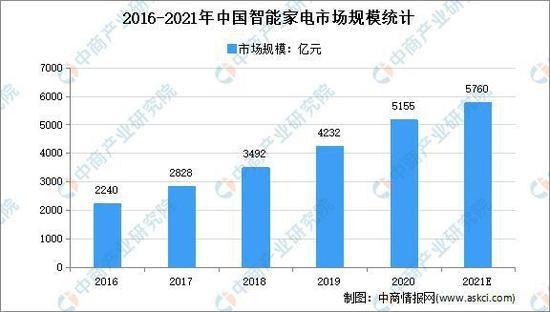 2021年中国智能家电行业市场现状