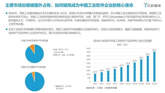 中国家居行业工业软件应用研究报告发布
